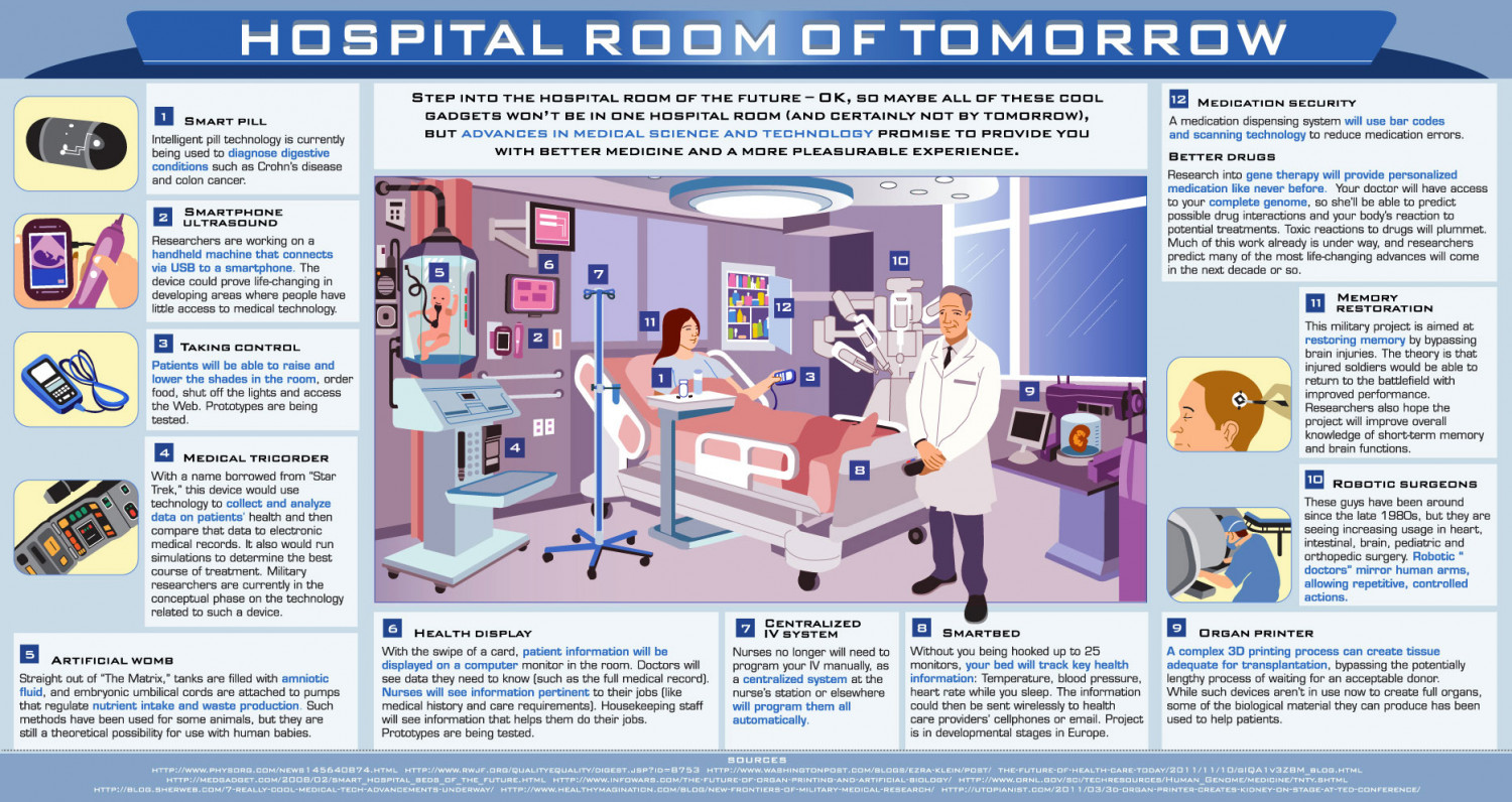 The Hospital Room of the Future Infographic