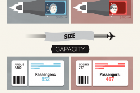 The Hot Debate Between Airbus and Boeing Infographic