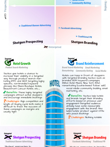 The Hotel Online Marketing Mix Infographic