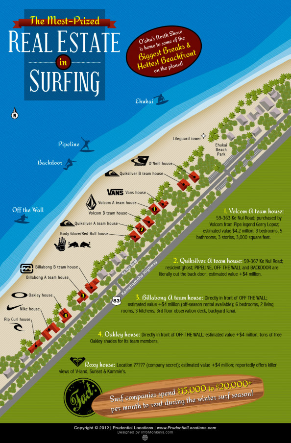 The Hottest Real Estate in Surfing  Infographic