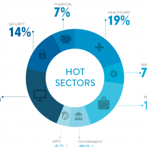 The Hottest U.S. Job Hubs Infographic