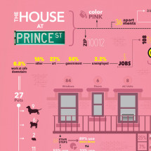 The House at Prince Street Infographic