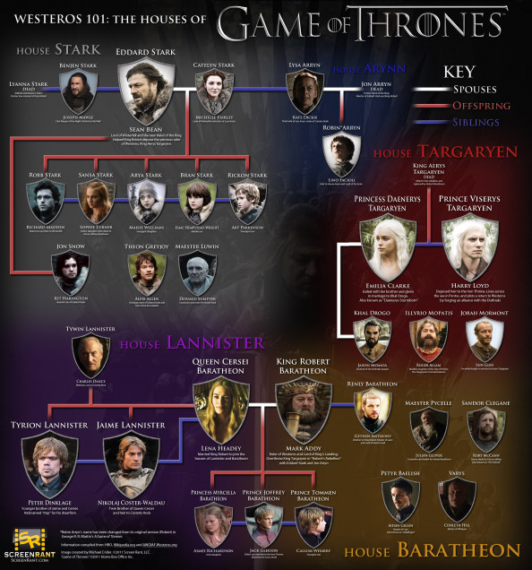 "The Houses Of ""Game Of Thrones"" Infographic"