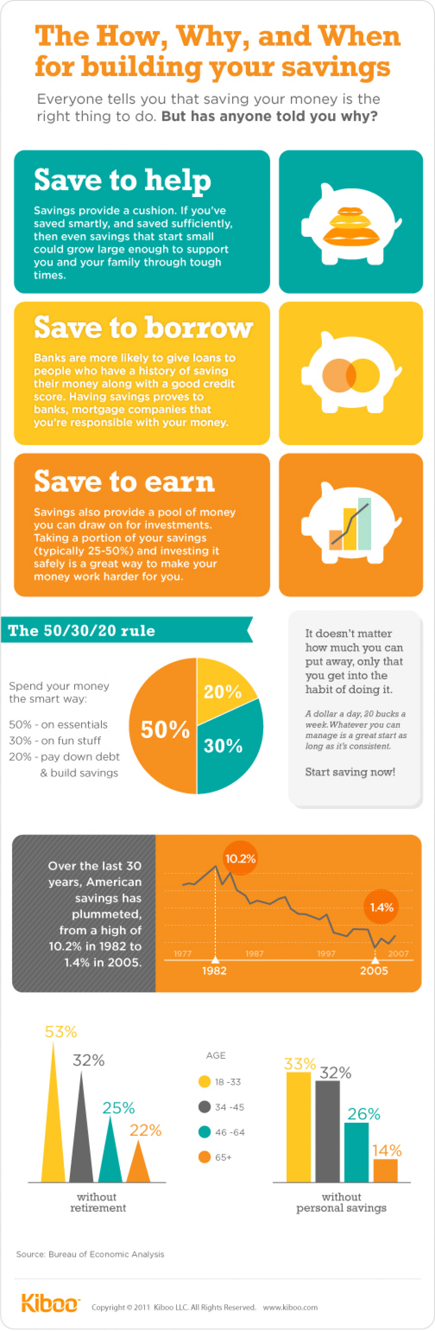 The How, Why and When for building your savings | Kiboo Infographic
