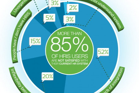 The HRIS is evolving Infographic