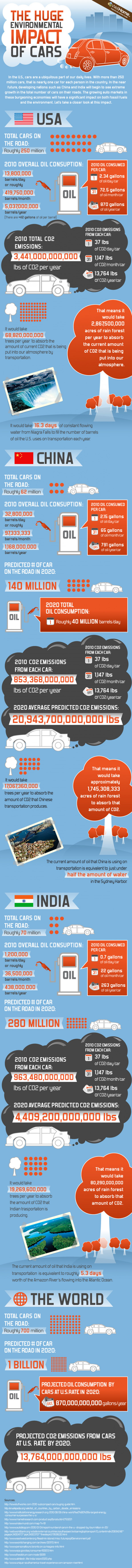 The Huge Environmental Impact of Cars  Infographic