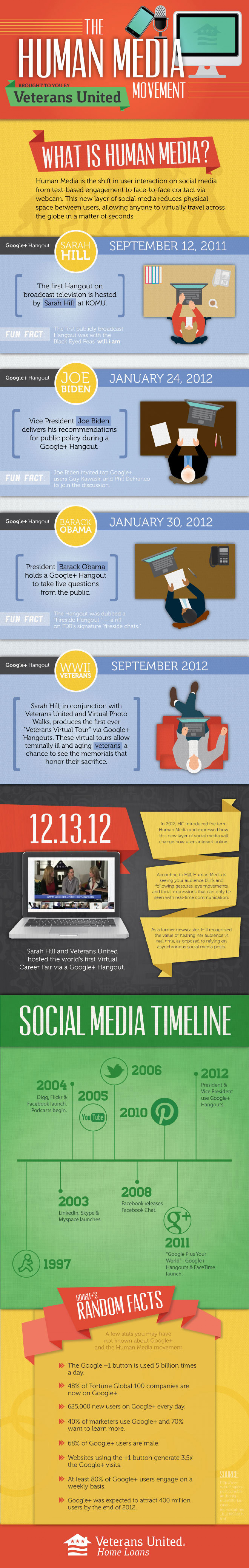 The Human Media Movement Infographic
