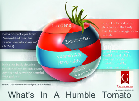 The Humble Tomato
