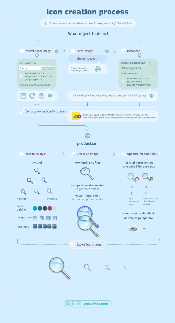 The Icon Creation Process Infographic