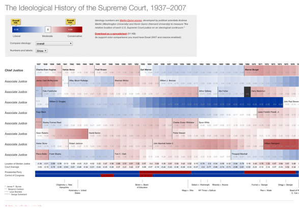 The Ideological History of the US Supreme Court, 1937-2007