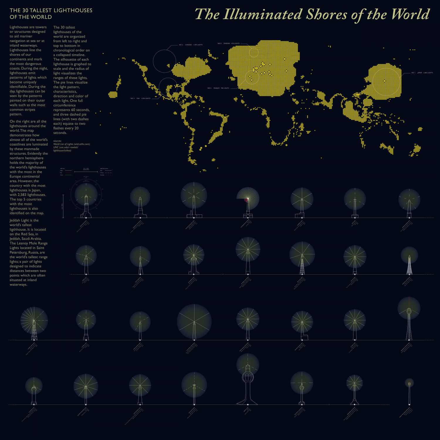 The Illuminated Shores of the World Infographic