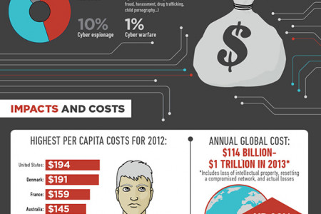 The Impact Cyber Attacks Have On Us Infographic