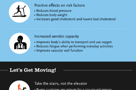 The Impact Exercise Has on Your Heart Health Infographic