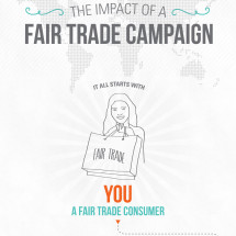 The Impact of a Fair Trade Campaign Infographic