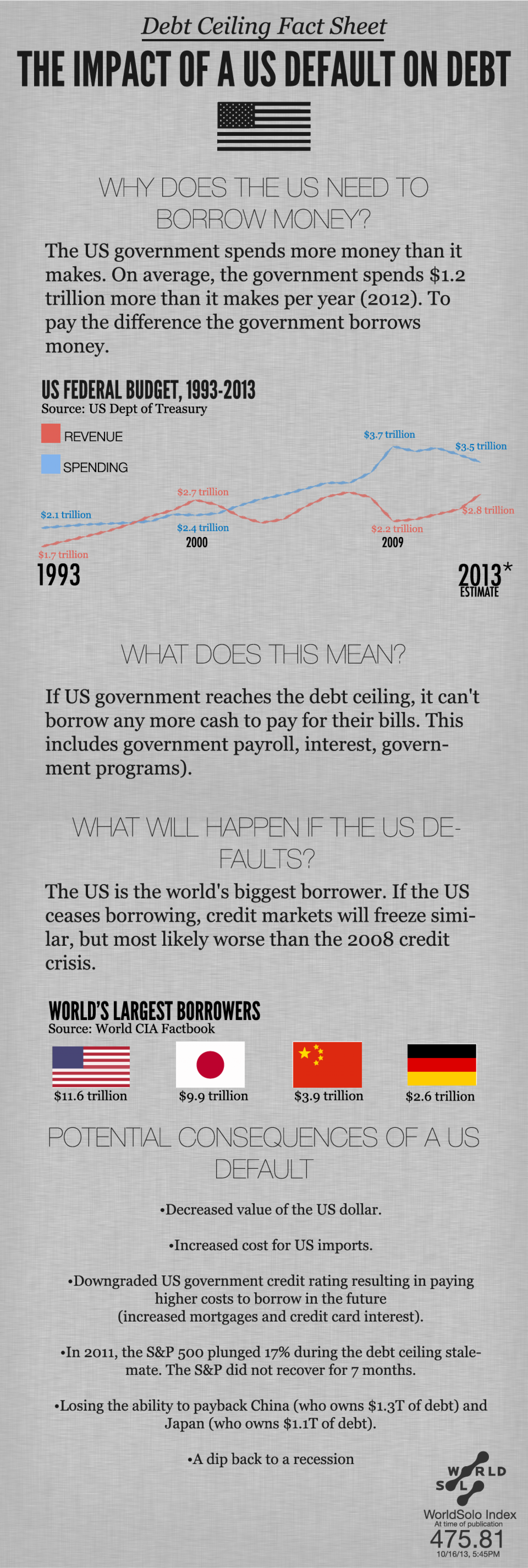 The Impact of a US Default on debt Infographic