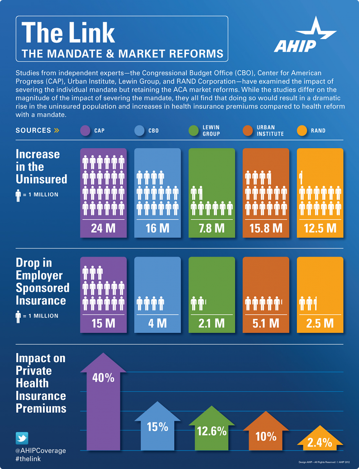 The Impact of ACA Market Reforms Without a Mandate Infographic