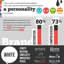 The Impact Of Color Within A Logo Design Infographic