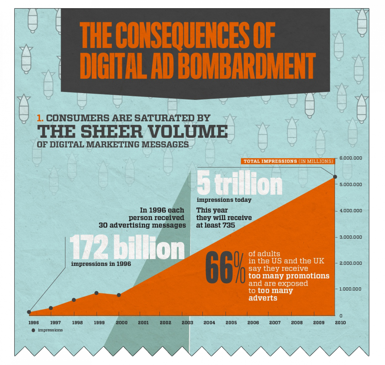 The impact of digital ad bombardment on the customer Infographic