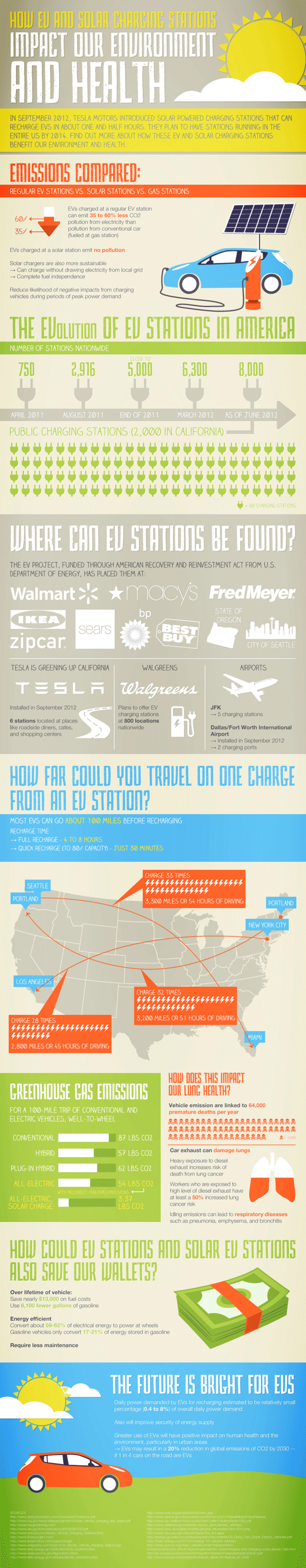 The Impact Of EV Solar Charging Stations Infographic