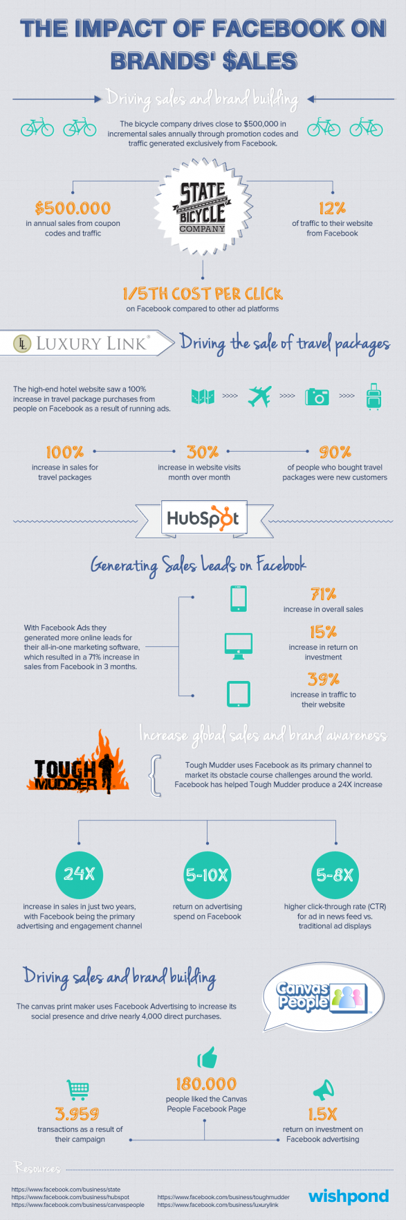 The Impact of Facebook on Brands