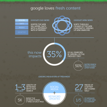 The impact of fresh content on search traffic Infographic