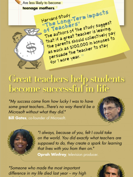 The Impact of Great Teachers Infographic
