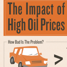 The Impact of High Oil Prices Infographic