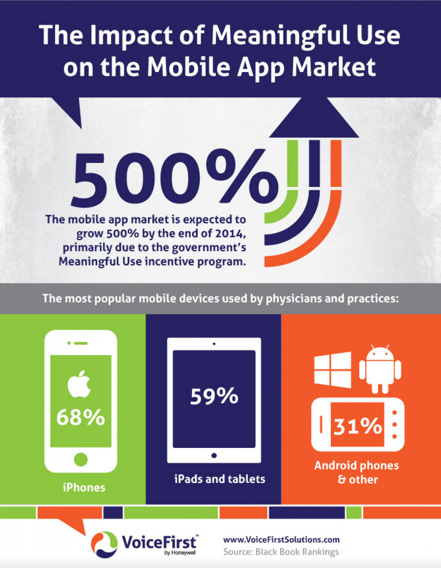 The Impact of Meaningful Use on the Mobile App Market Infographic