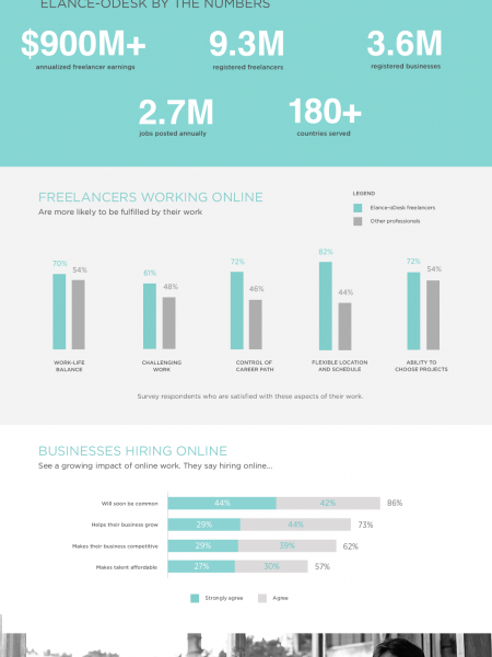The Impact of Online Work Infographic