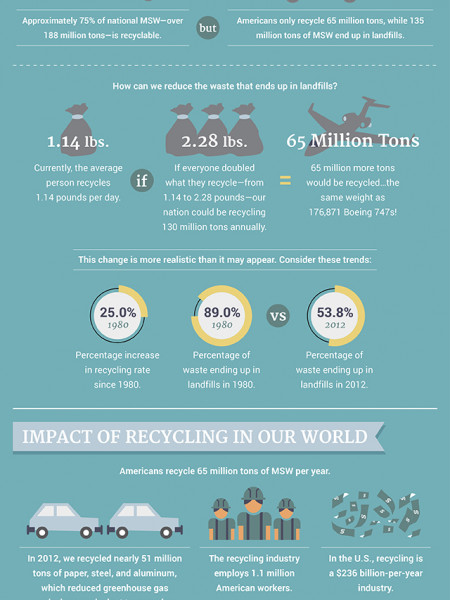 The Impact Of Recycling - Making A Daily Difference Infographic