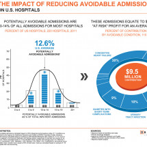 The Impact of Reducing Avoidable Admissions Infographic