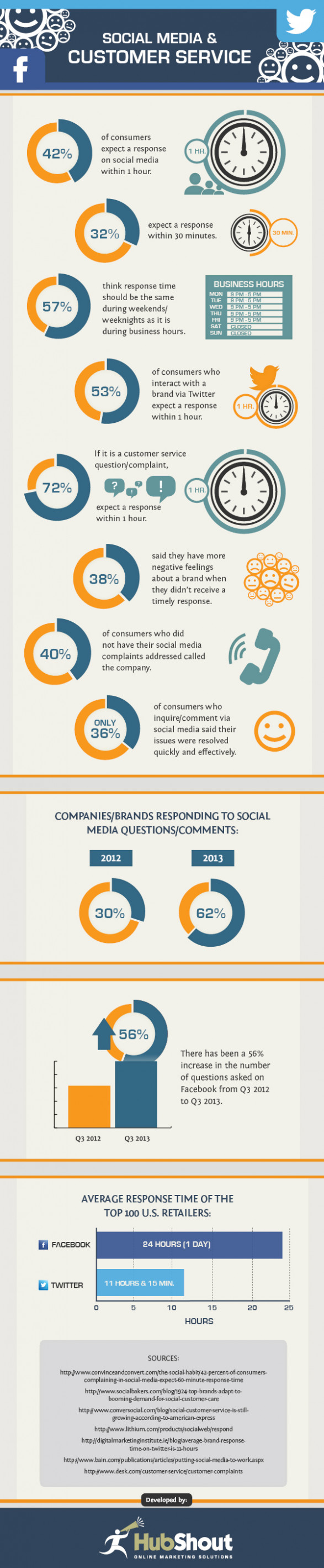 The Impact of Social Media on Customer Service