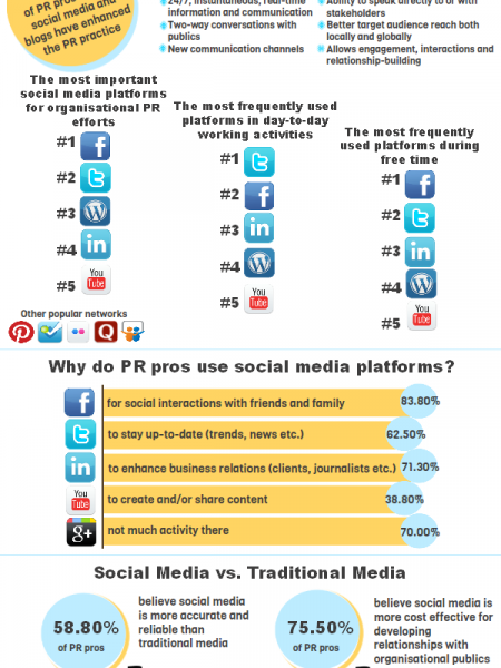 The Impact of Social Media on the PR Industry Infographic Infographic