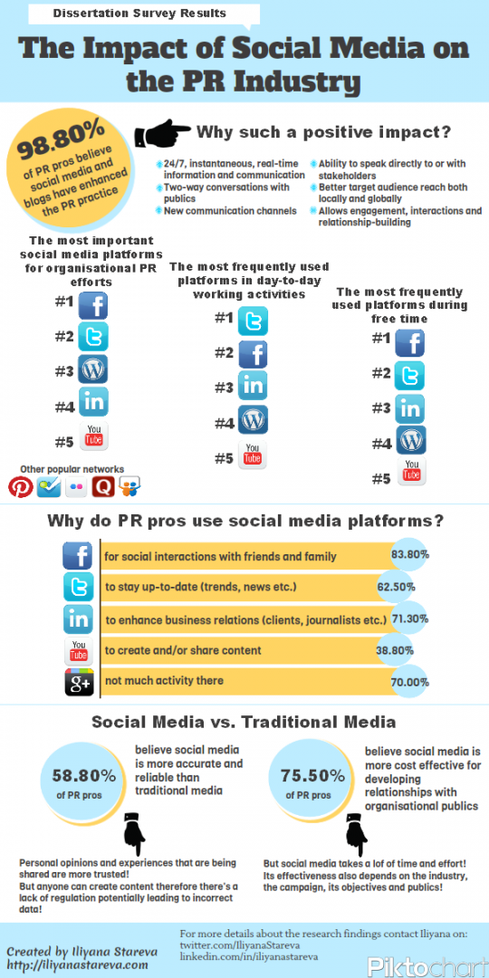 The Impact of Social Media on the PR Industry Infographic