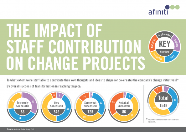 The impact of staff contribution on projects Infographic
