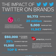 The Impact of Twitter on Brands Infographic