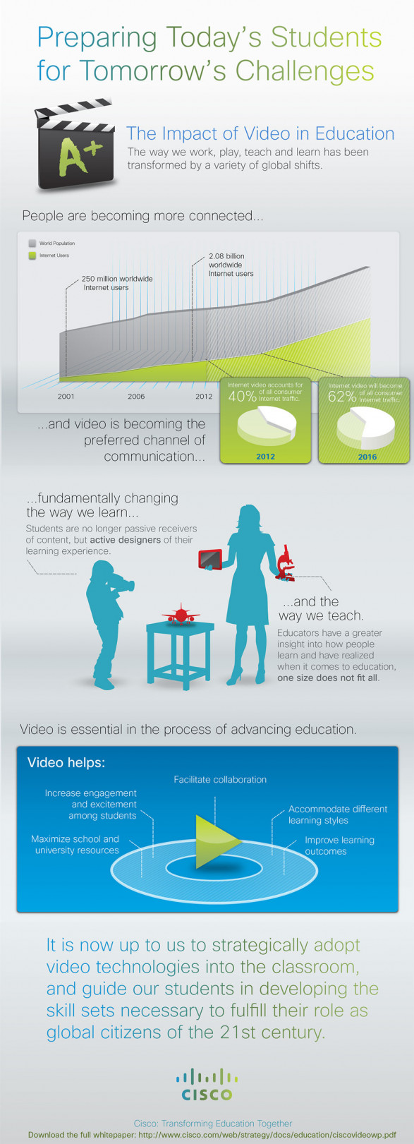 The Impact of Video in Education