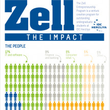 The Impact of Zell Infographic