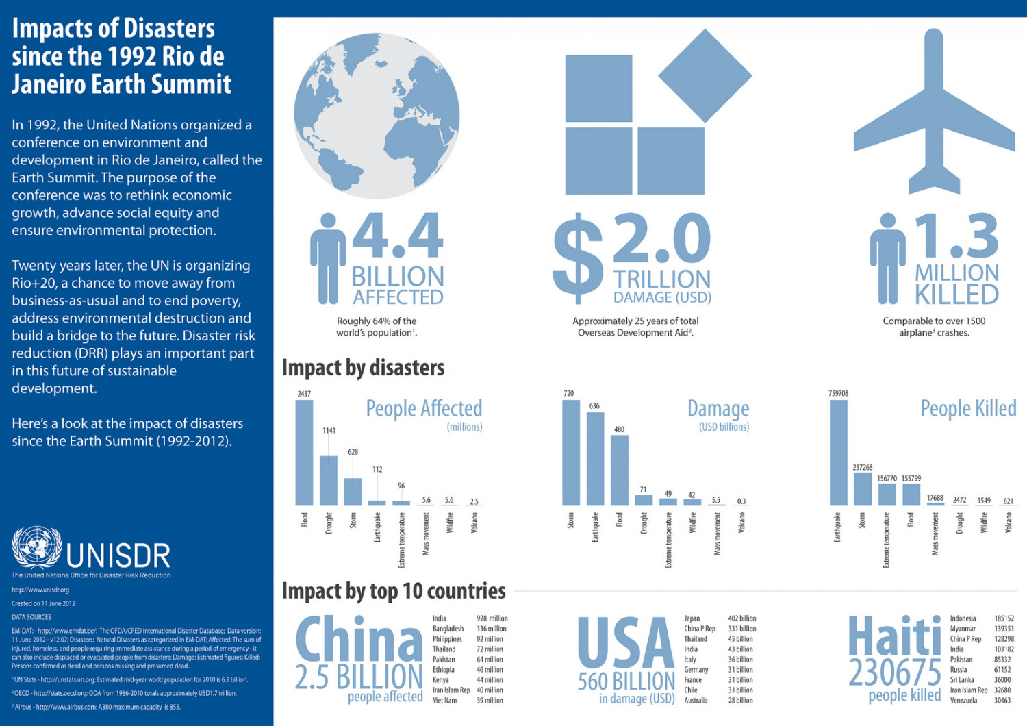 The impacts of disasters since the 1992 Earth Summit Infographic