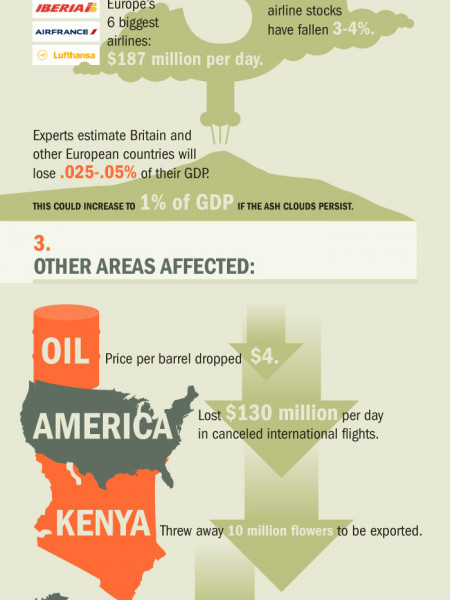 The Impacts of Eyjafjallajokull Infographic