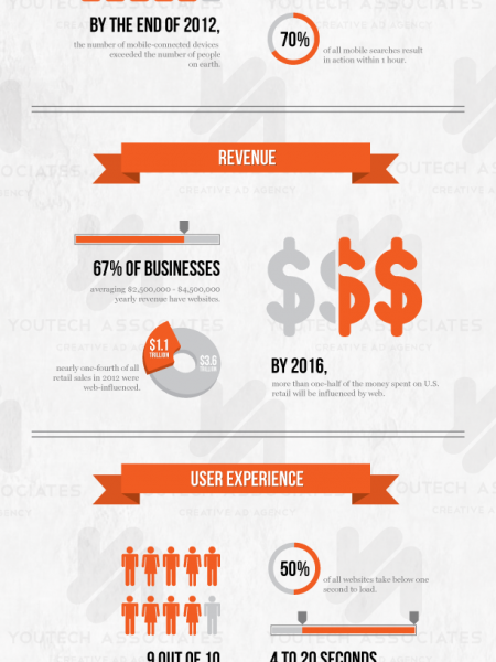 The Importance of a Website Infographic