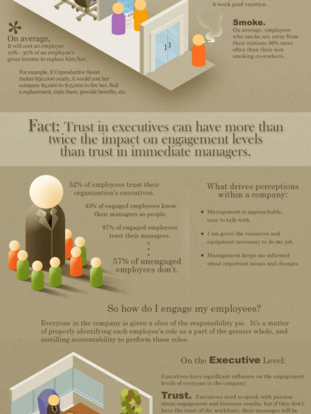 The Importance of Employee Engagement  Infographic