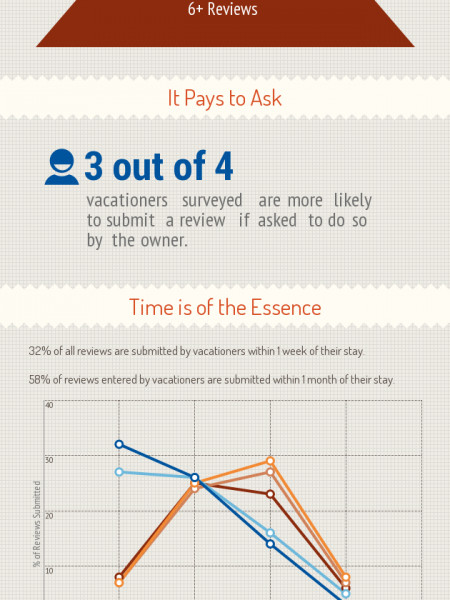 The Importance of Guest Reviews Infographic