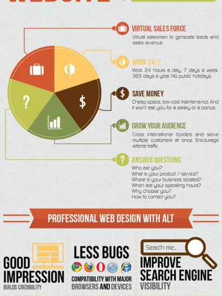 The Importance Of Having A Website Infographic