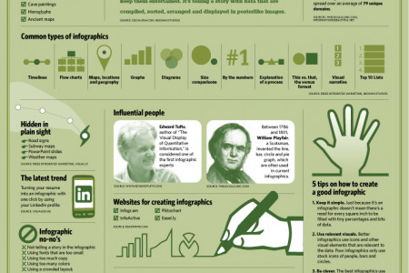 The Importance of infographics Infographic