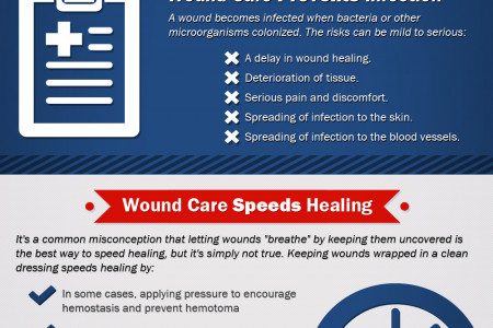The Importance of Proper Wound Care Infographic
