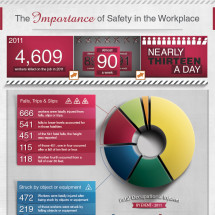 The Importance of Safety in the Workplace Infographic