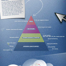 The Importance of SEO Infographic