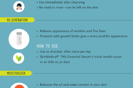 The Importance of Skin Care at Home Infographic