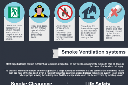 The Importance of Smoke Ventilation in Buildings Infographic